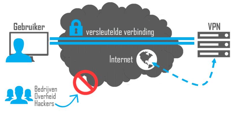 uitleg-VPN