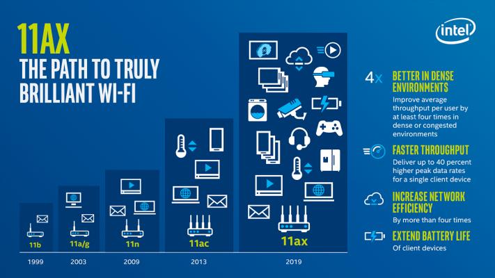 evolutie-van-wifi